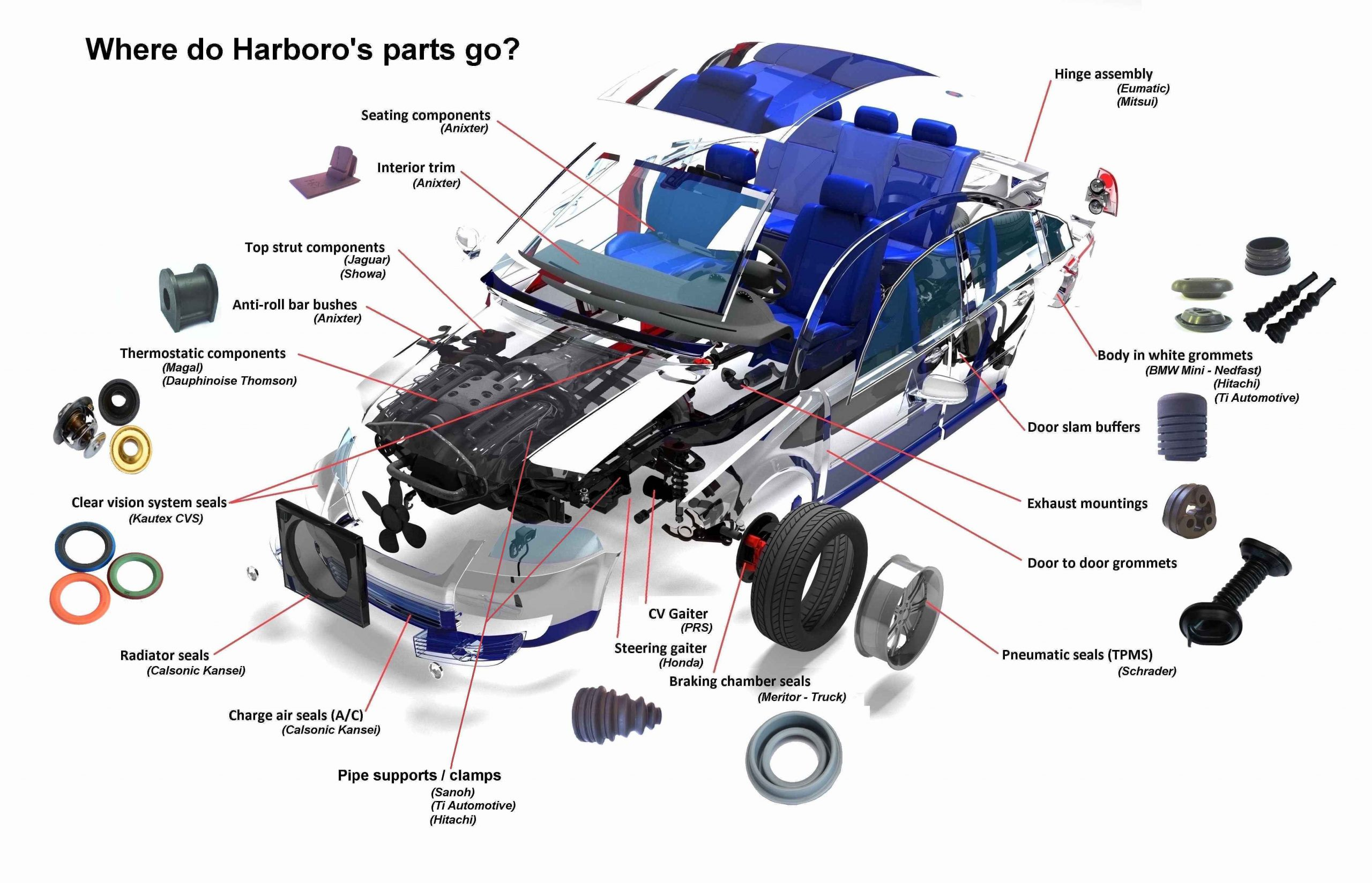 Parts on Automotive with parts for IP